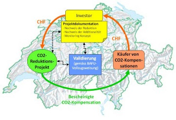 CO2 trading in Switzerland